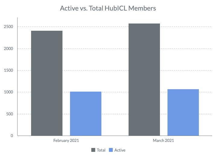 Total vs. Active HubICL Members