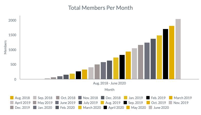Total_Members_July_2020.png