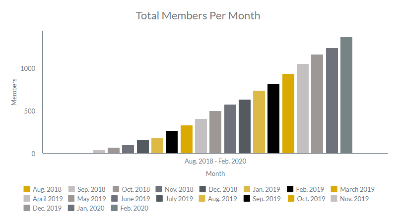 Members_per_month_march_2020.png