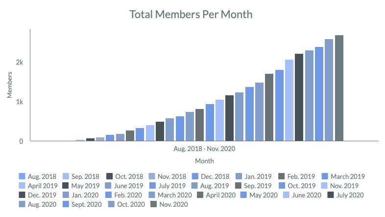 November 2020 Members Per Month
