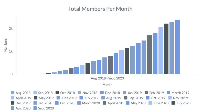 September 2020 Members Per Month
