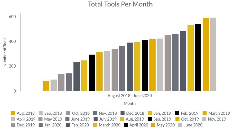 Total_Tools_April_2020.png