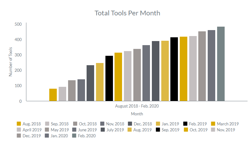 Tools_per_month_march_2020.png