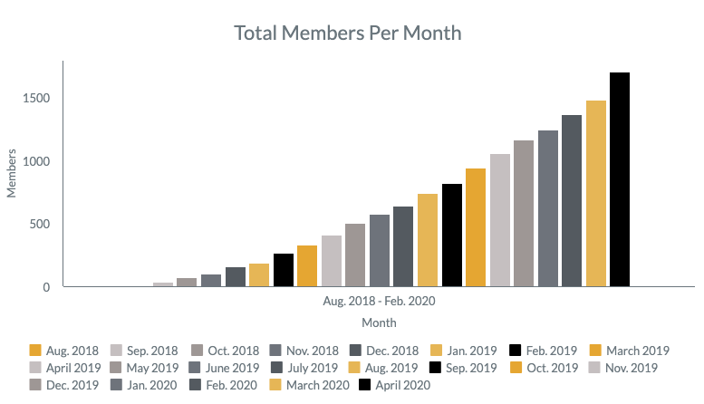 Total_Members_April_2020.png